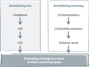 Marketing en MVO verbinden en versterken elkaar